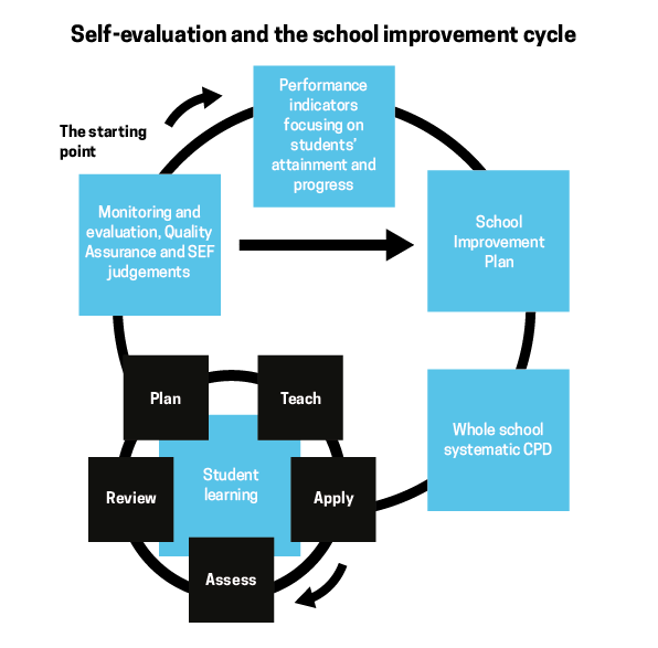SelfEvaluationDiagram.png