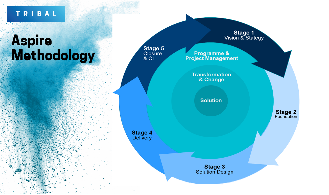 aspire methodology image